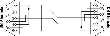 RS232 null-modem scheme