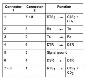 null modem scheme